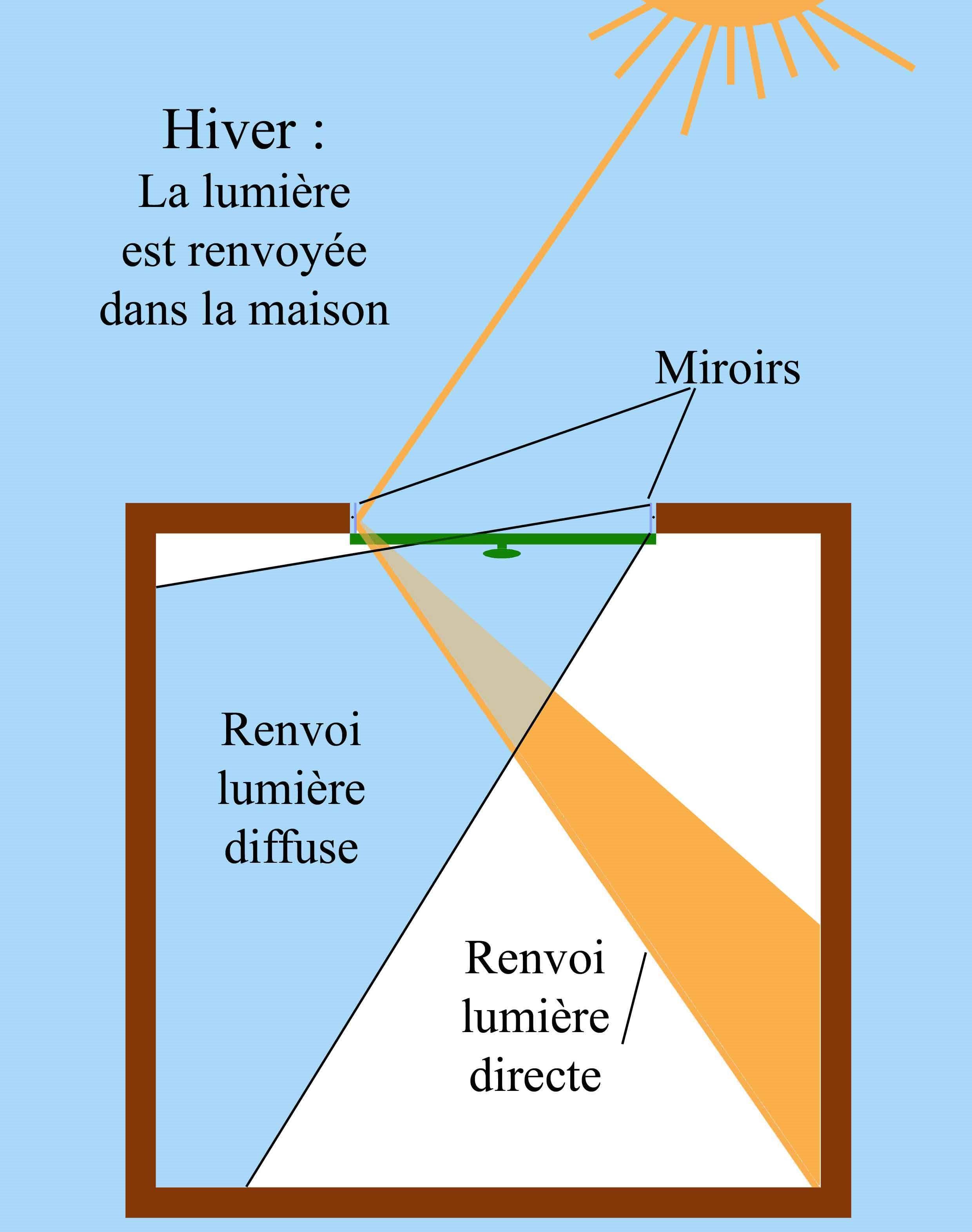 comment agrandir et illuminer son int rieur avec des. Black Bedroom Furniture Sets. Home Design Ideas