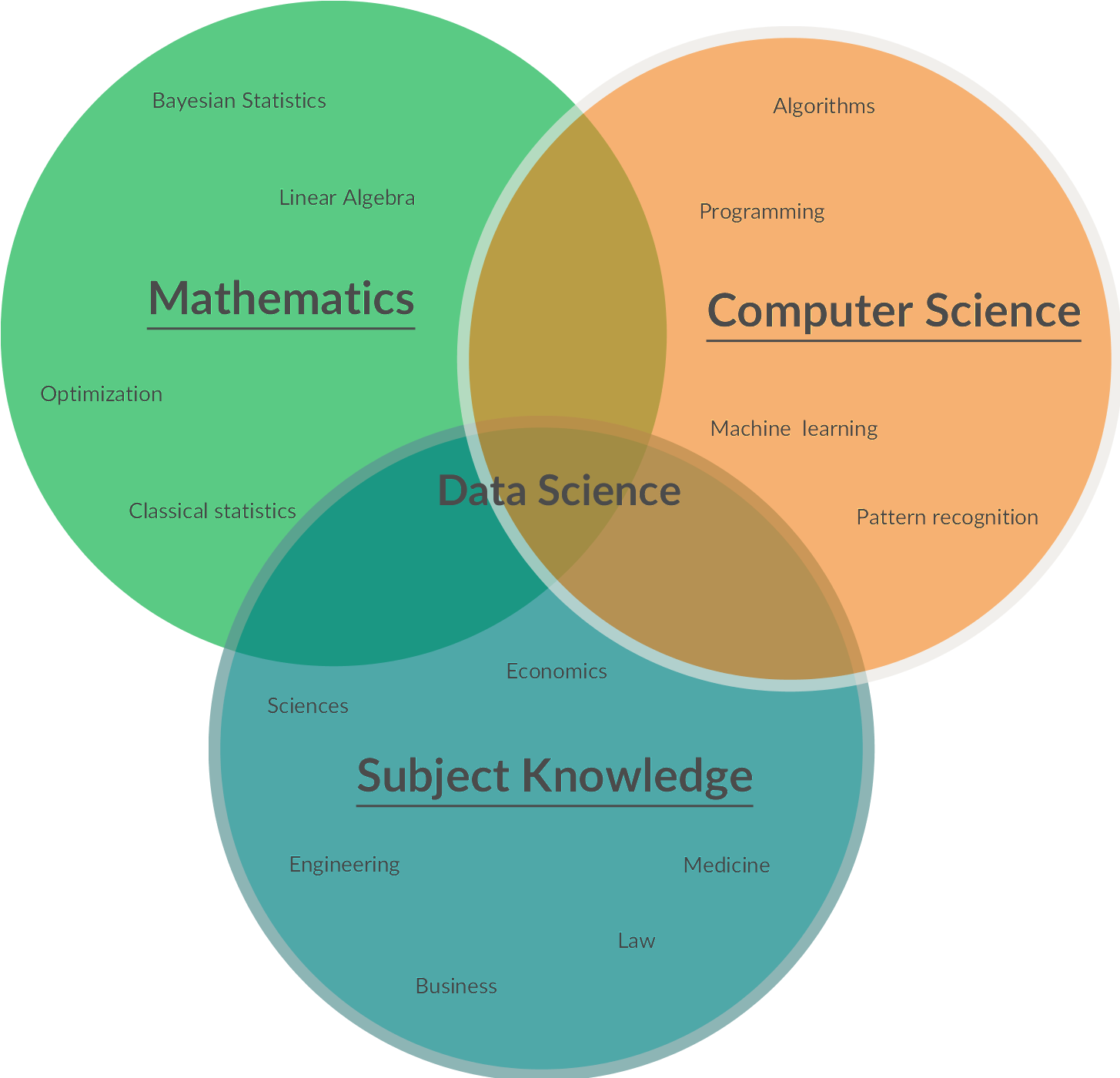 Data science venn diagram created by one of our users and have diagram data science venn pooptronica Image collections