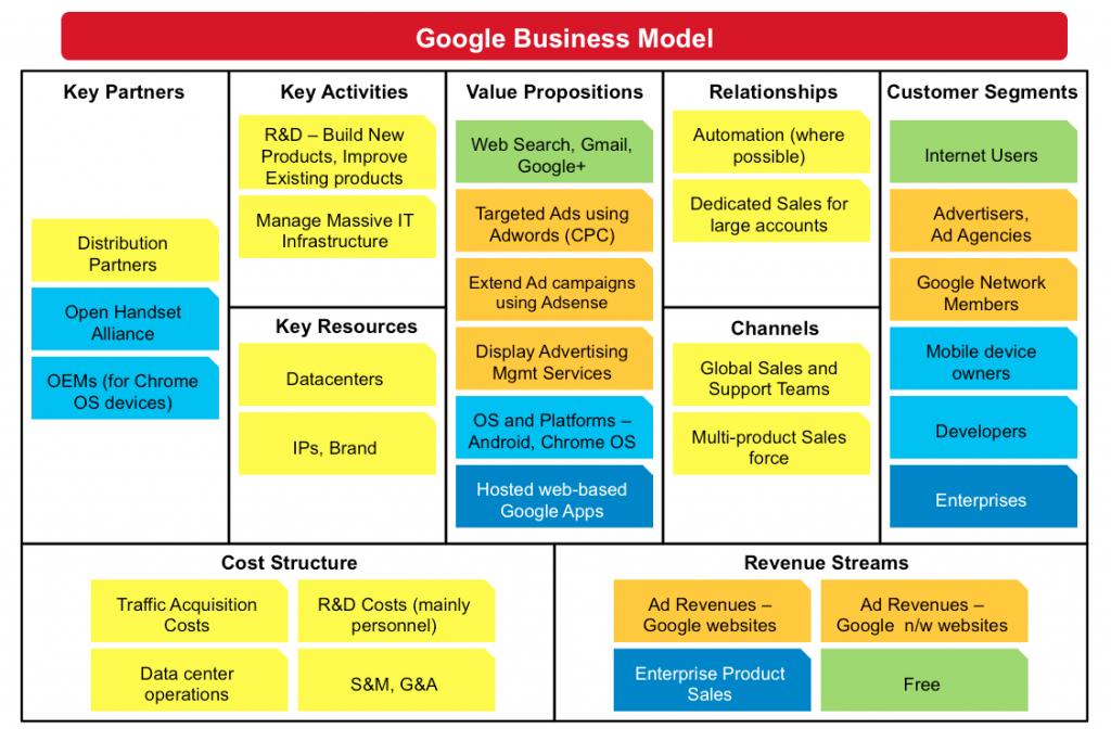 Understanding Google Business Model Business Model Canvas Business Model Canvas Examples Google Business