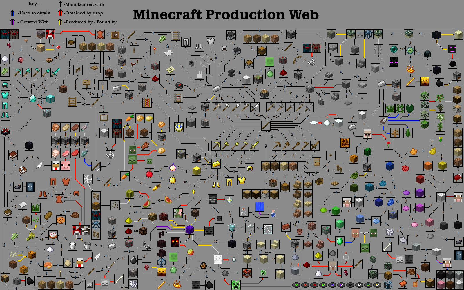 Minecraft Production Web Guide Minecraft crafts