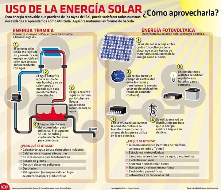 Pin En Energia Solar Termica