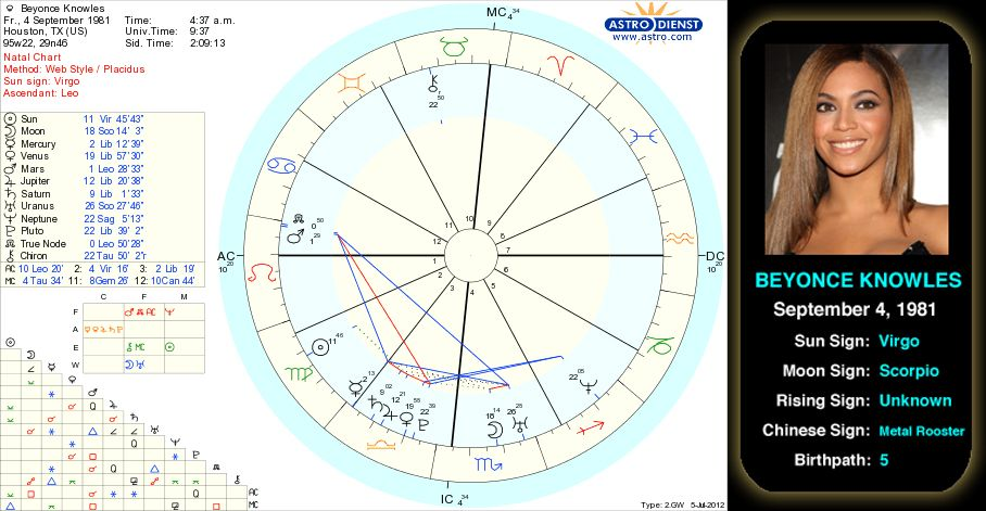 Beyone Knowles Birth Chart Born On September 4 1981 In Houston Texas