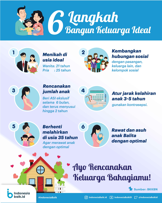 6 Langkah Bangun Keluarga Ideal Indonesia Baik Psikologi Psikologi Perkembangan Pendidikan