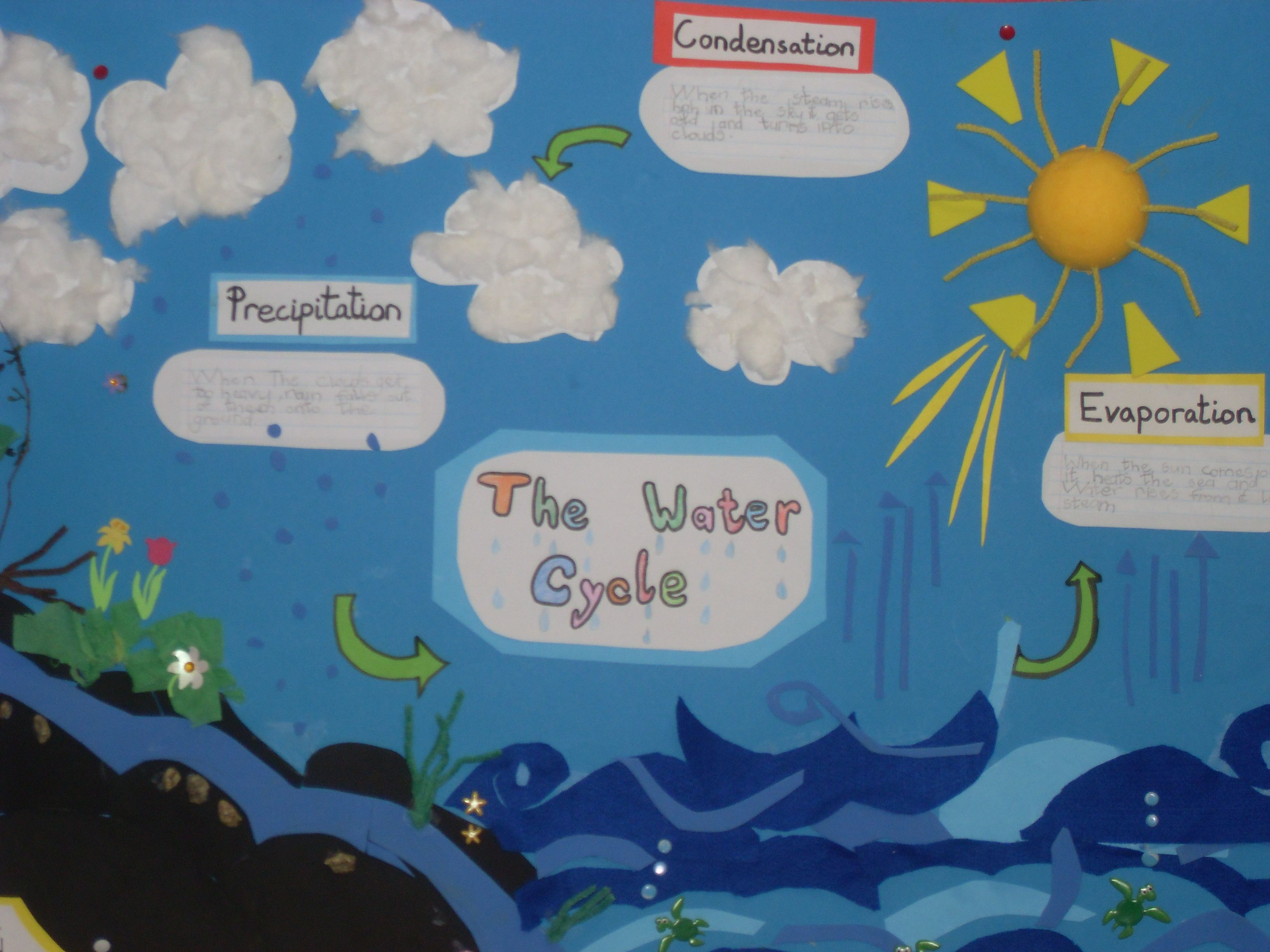 Kids Craft Project Ideas Part - 46: Water Cycle · Water CycleSchool ProjectsProject IdeasIdeas ...