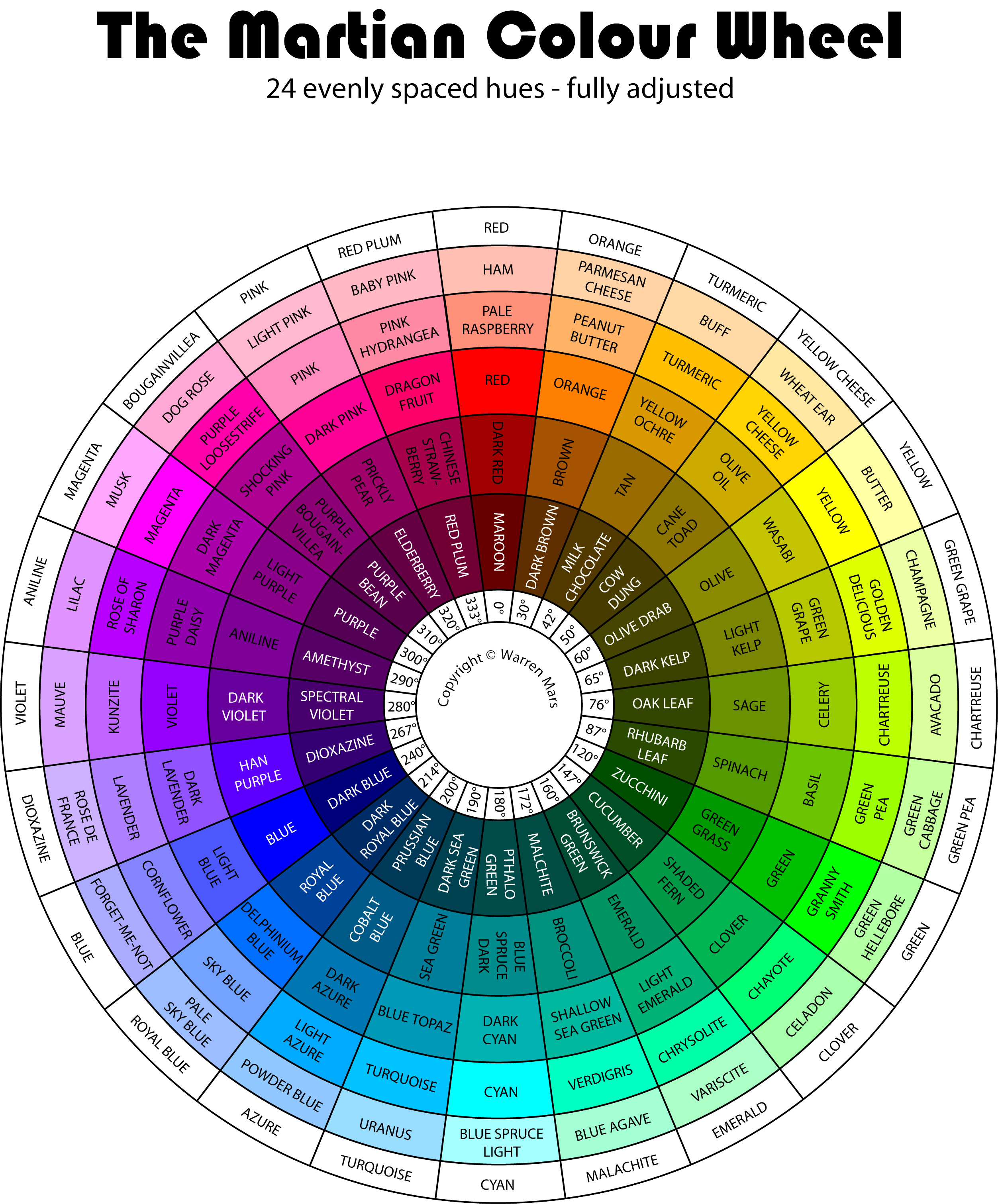 The Martian Colour Wheel See Last Sentence