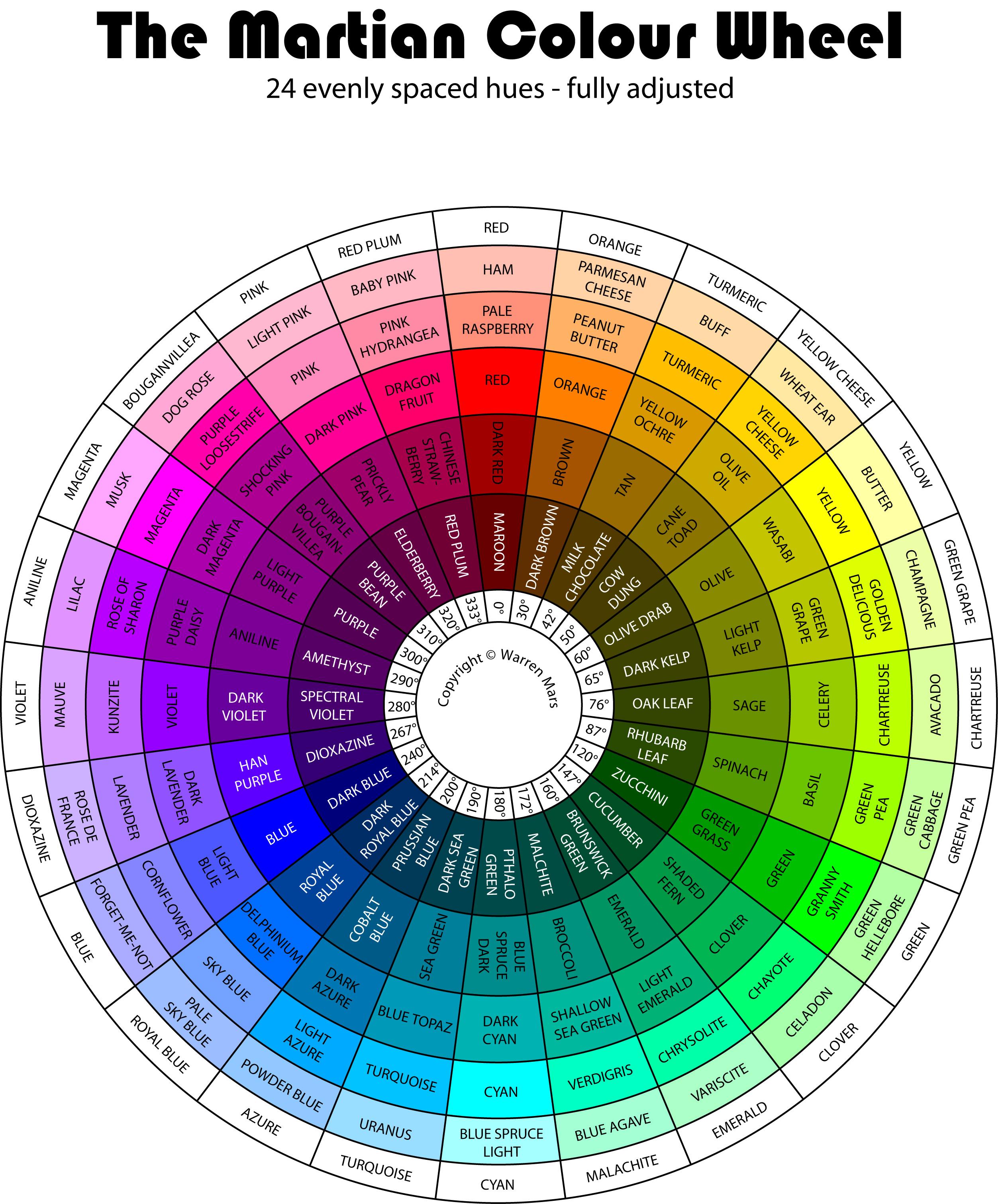 Color chart rainbow - The Martian Colour Wheel See Last Sentence