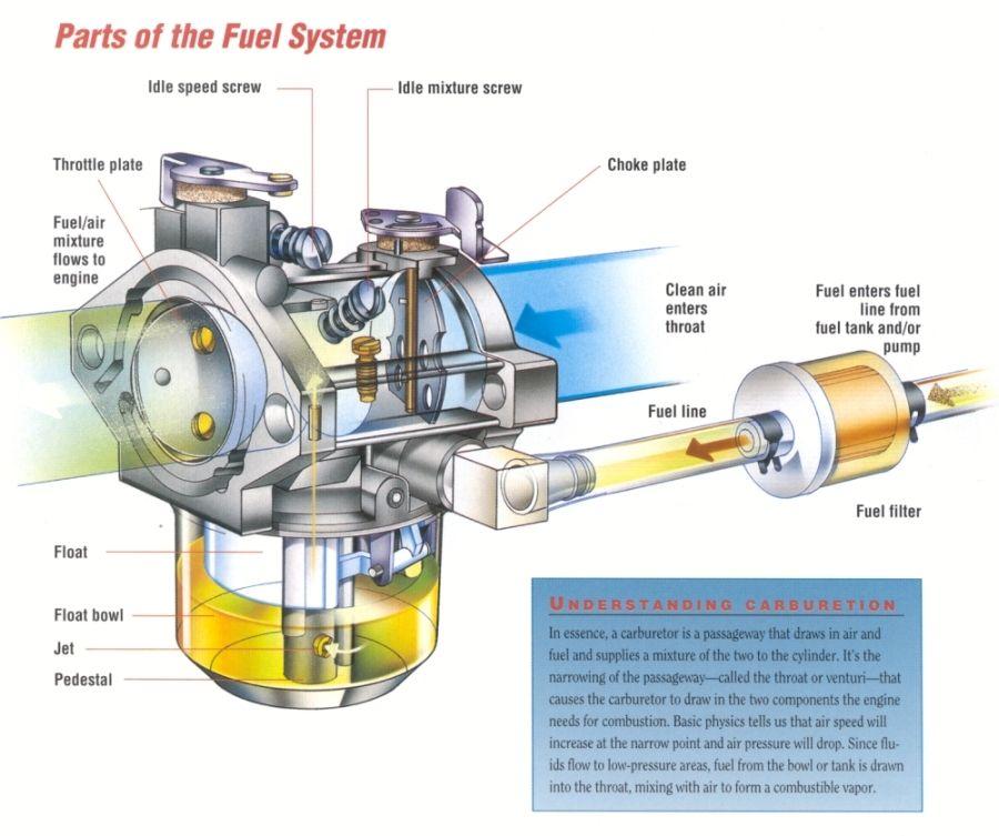 carburetor emulsion tube purpose - Google Search | Aks | Pinterest ...