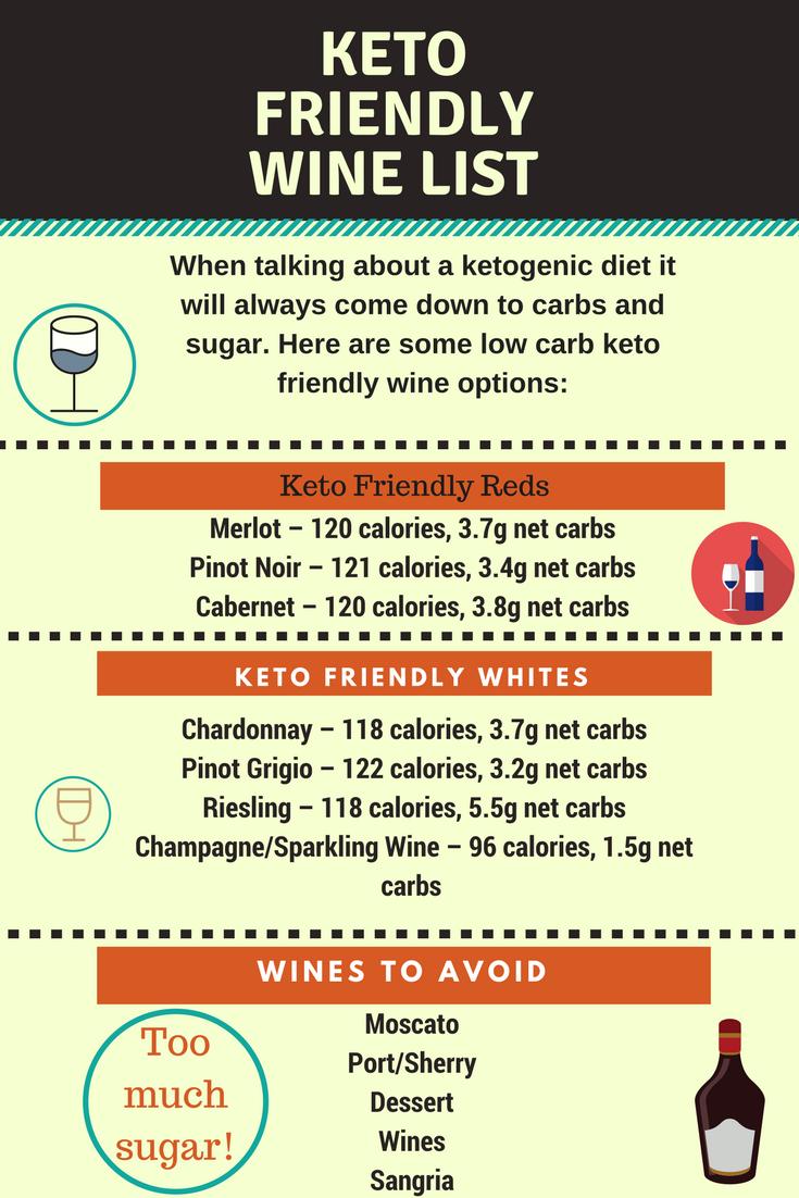 keto diet goal net carbs