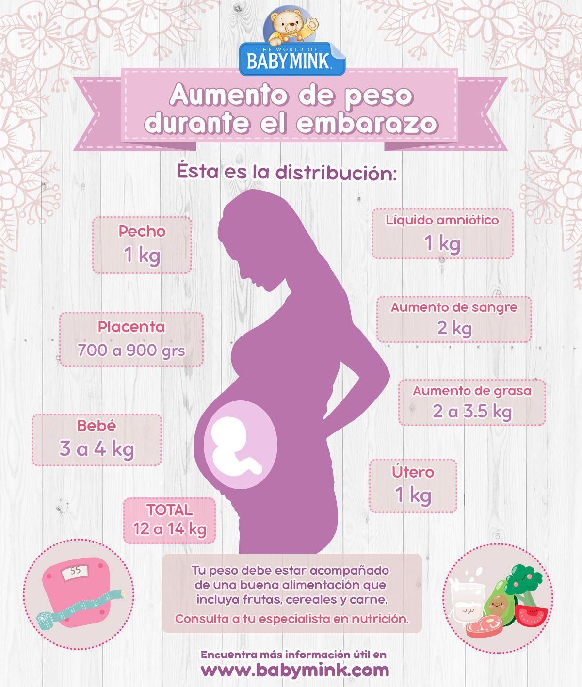 Distribución del peso adquirido durante el embarazo, ¿Cómo