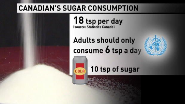 Less Sugar Means Better Health Who Says Cbc News Health Sugar Intake Health And Wellness
