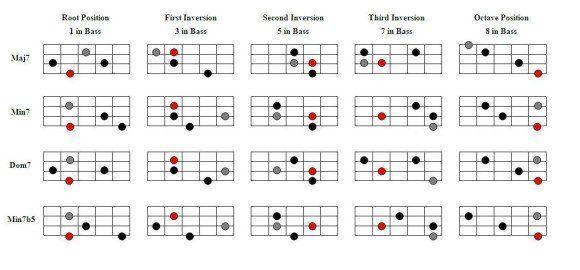 Seventh Chord Inversions   Bass   Pinterest   Bass and Guitars
