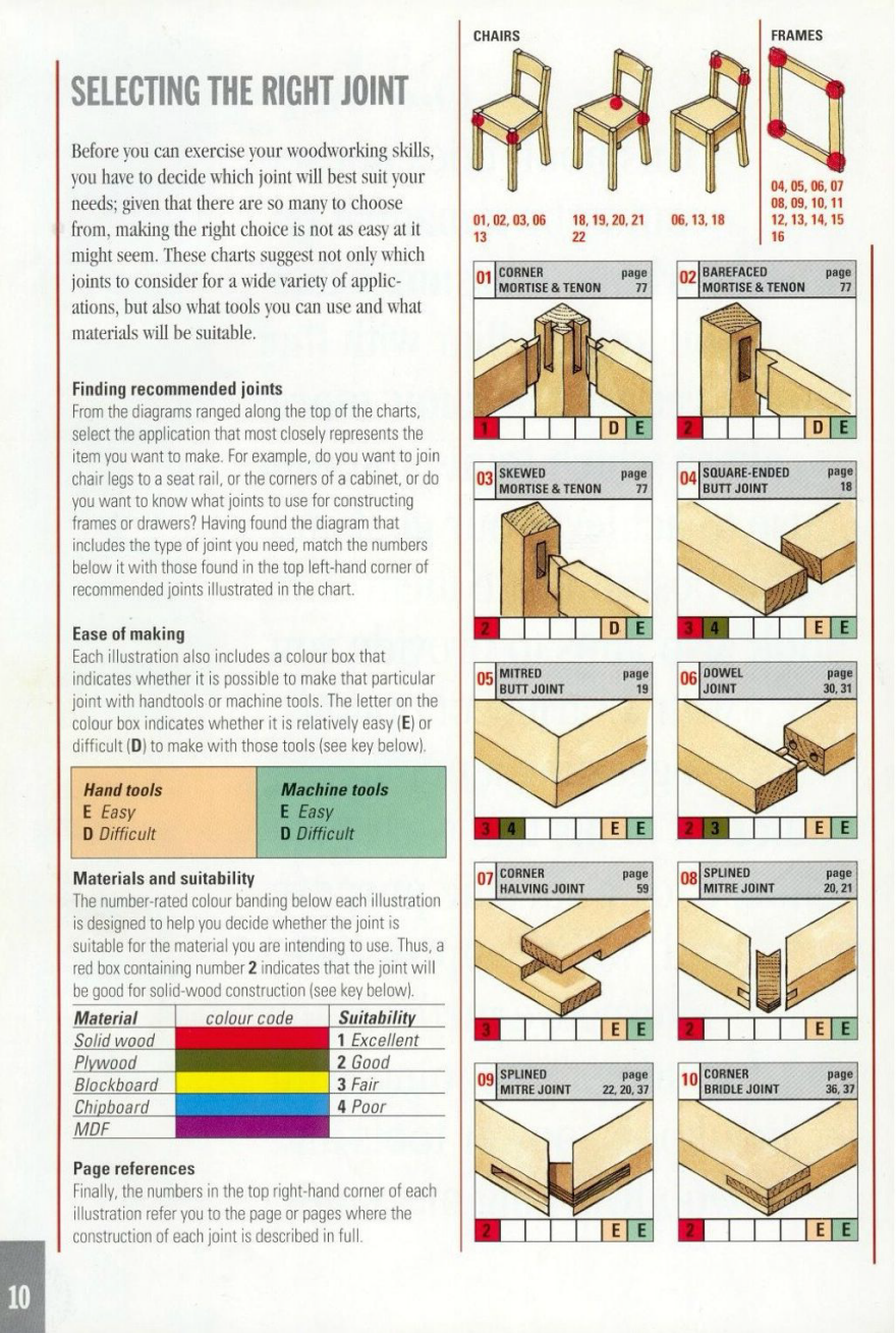 Reference: The Ultimate Wood Joint Visual Reference Guide - Core77 ...