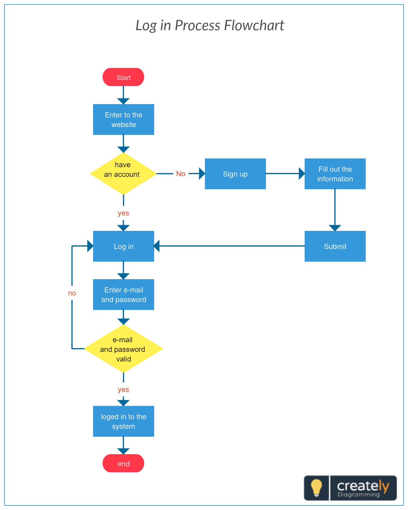 medium resolution of log in process flowchart to plan on any system you can use this template to plan the process flow of user log in on your website web app or mobile