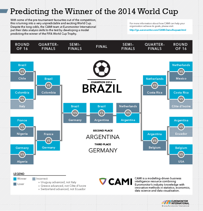 Predicting the Winner of the 2014 World Cup