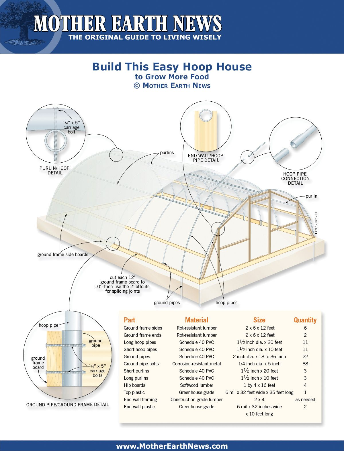 Build This Easy Hoop House I Would Like To Build This Using Polykedar Http Polykeder Com Which Would E Diy Greenhouse Greenhouse Plans Greenhouse Farming