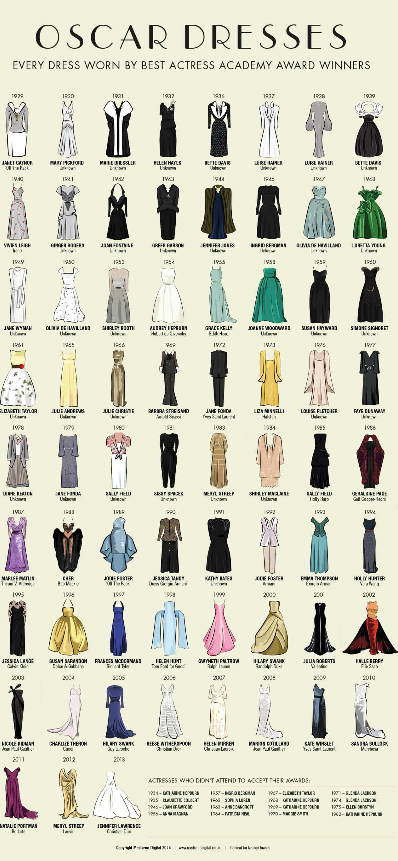 Oscar Dresses ~ Ever dress worn by Best Actress Academy Award Winner ~ The Studio Commissary