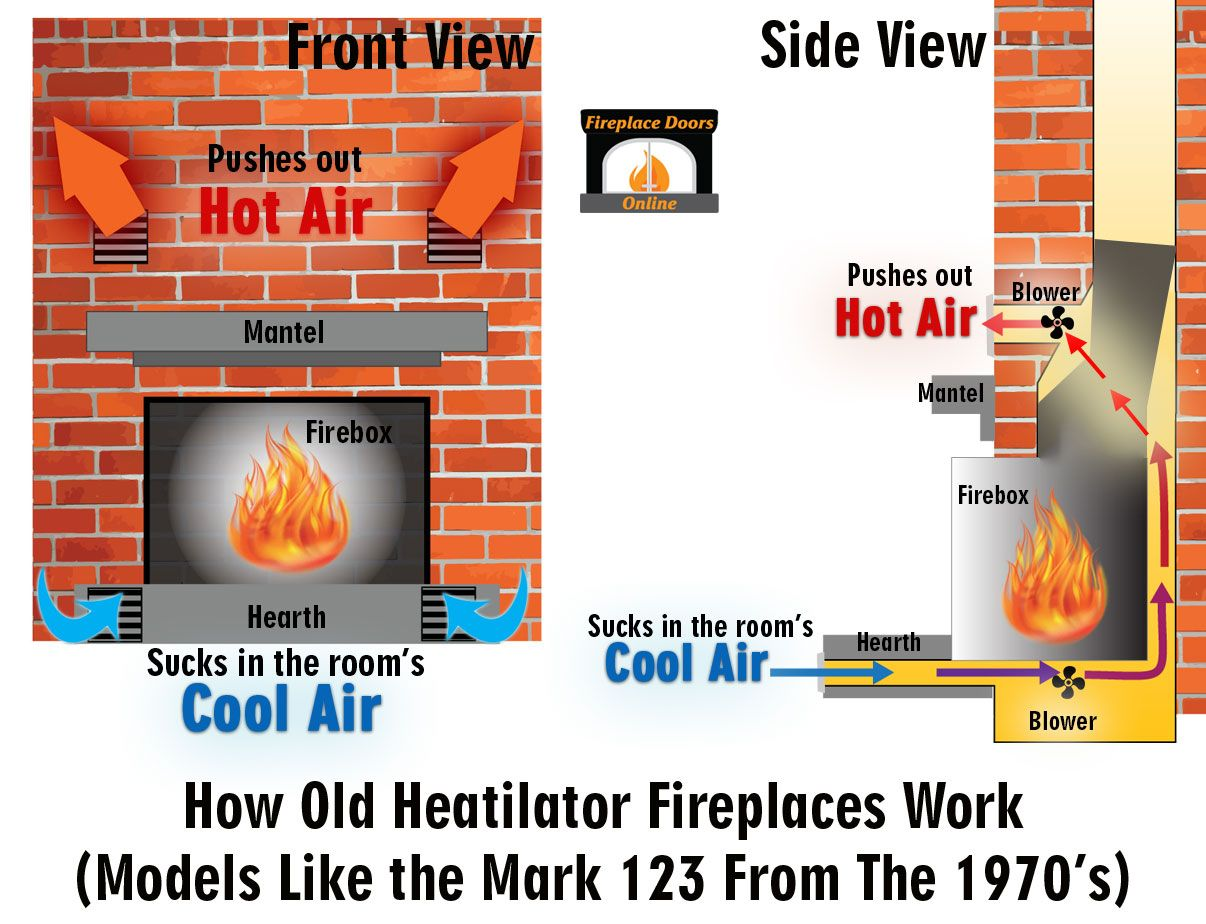 how an old heatilator mark 123 fireplace works  [ 1206 x 924 Pixel ]