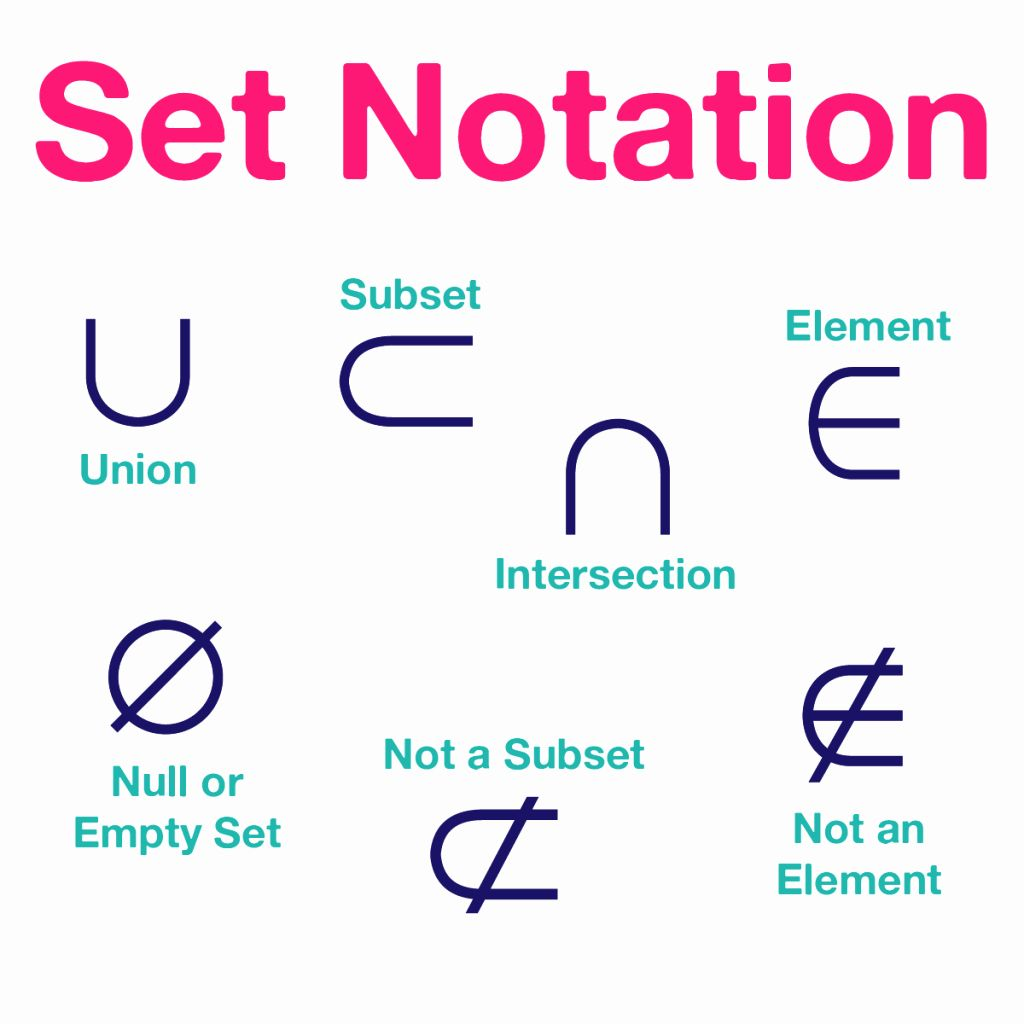 Set Builder Notation Worksheet Lovely Sets Worksheet