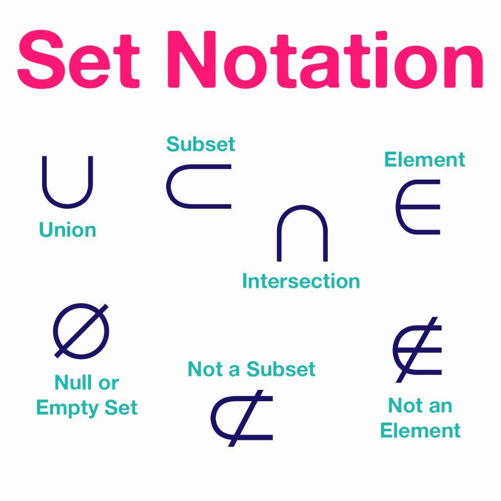Set Builder Notation Worksheet Lovely Sets Worksheet