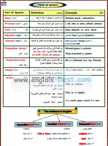 تحميل كتاب قواعد اللغة الانجليزية شرح عربي
