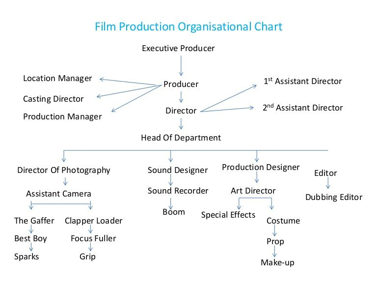 Film Production Organisational Chart Executive Producer Location