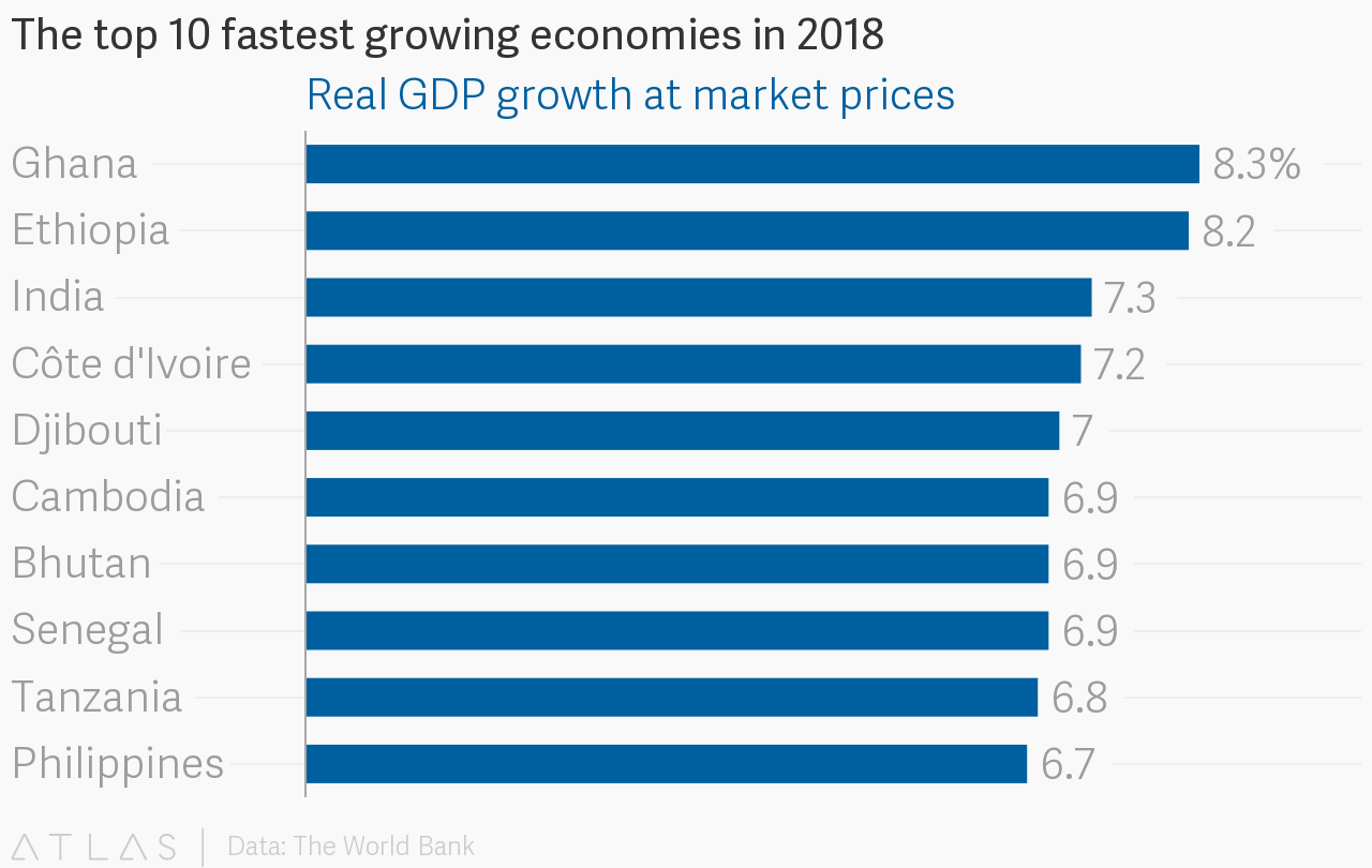 Six Of Ten Economies Forecast To Grow The Most In 2018 By The