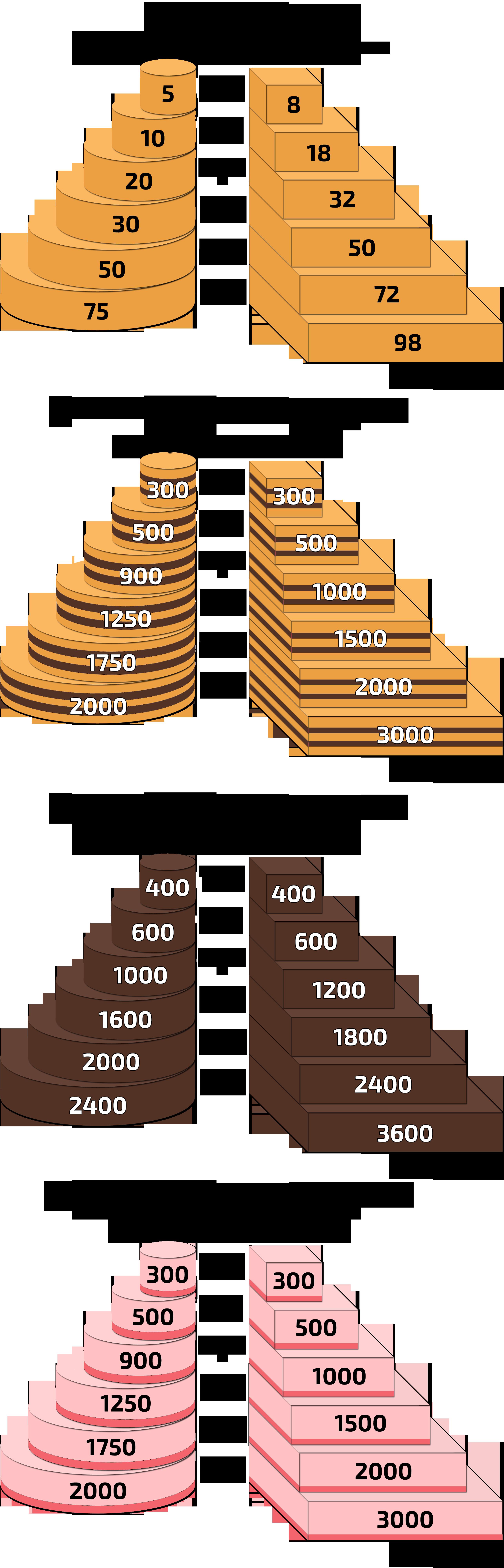 Le Guide Des Quantites En Cake Design Conseils Pour Decoration Gateaux Parts De Gateaux Deco Patisserie