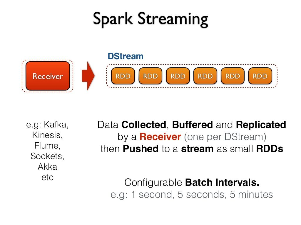 DStream | Spark | Apache spark