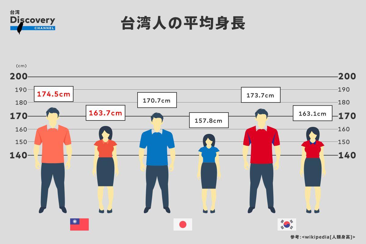 平均 身長 女性