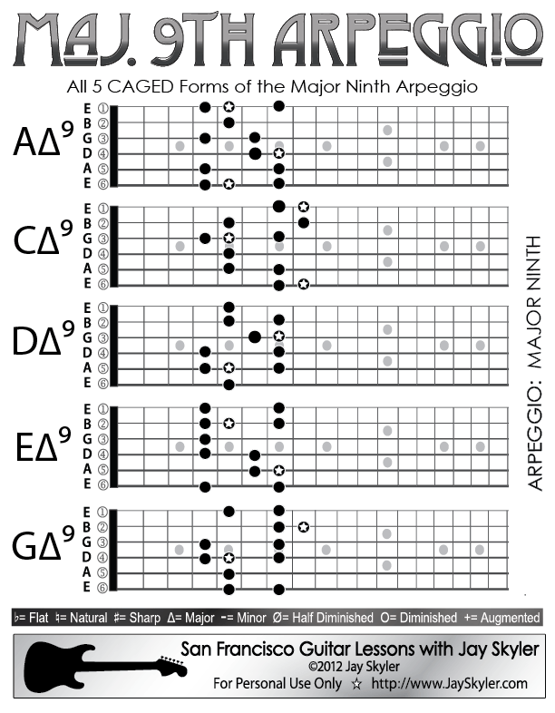 Major 9th Chord Guitar Arpeggio Chart Scale Based Patterns