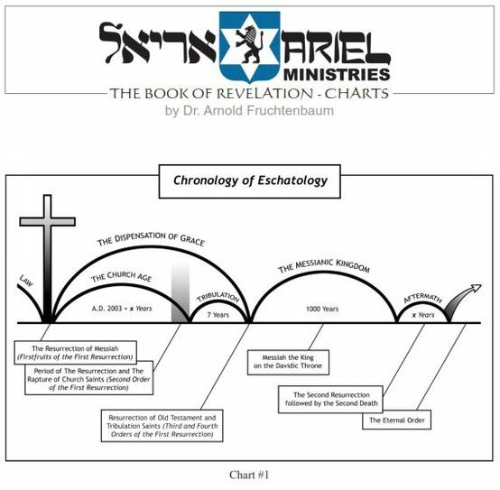 PDF Files - Bible Study Courses