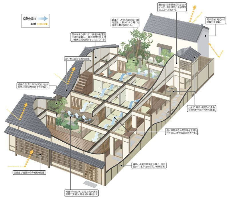 Architecture Machiya House Japanese Airflow Air Flow Traditional Japanese Architecture Traditional Japanese House Japanese Home Design