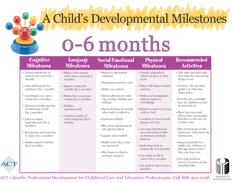 Study And Review This Chart Of Developmental Milestones For Infants From Ages 0 6 Mon Child Development Milestones Baby Development Milestones Baby Development