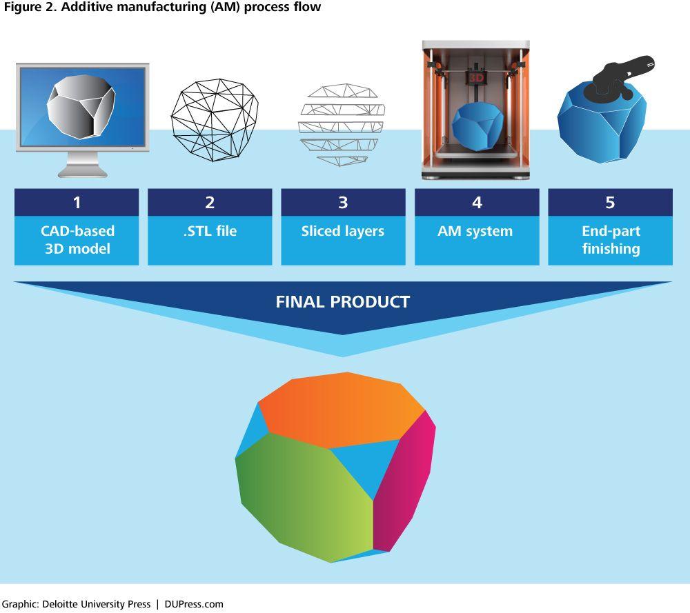 medium resolution of additive manufacturing am process flow