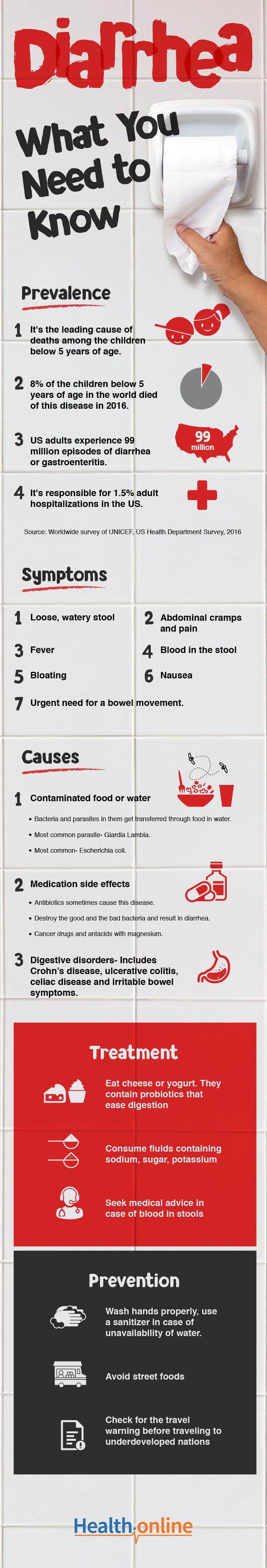 What Is Diarrhea | Medical conditions, Disease, Diarrhea