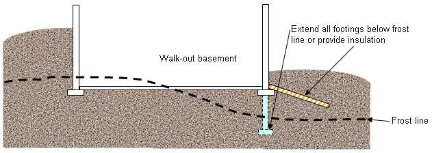 Footings Must Be Placed At Least One Foot Below The Frost Line