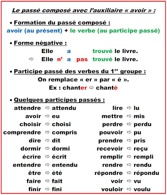 Passe Compose Avec Avoir Min Cours 2bfrancais 2bfacile Passe Compose Cours De Francais Comment Apprendre Le Francais