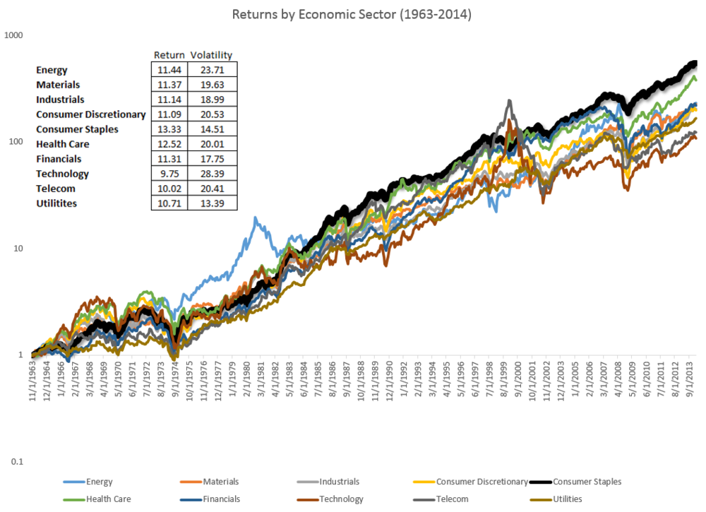 Image Result For Stock Market Sector Historical Performance