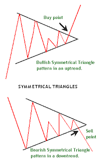 How To Trade Triangle Chart Patterns Trading Charts Forex Trading Training Ascending Triangle