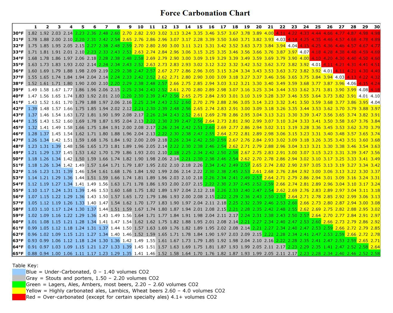 Force carbonation chart brewing pinterest chart and foods