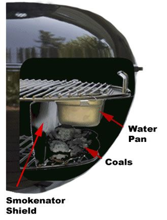 the smokenator is a great way to make your weber kettle into a great rh pinterest com