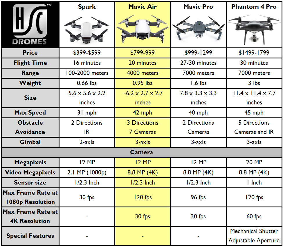 Dji Mavic Air Vs Spark Vs Mavic Pro Vs Phantom 4 Pro Mavic Drone Drone Mavic
