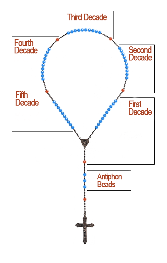 Diagram Rosary Beads Wiring Diagram Page