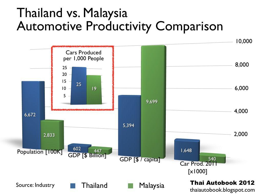 Automotive Productivity Comparison Thailand Vs Malaysia Automotive Automotive Industry Malaysia