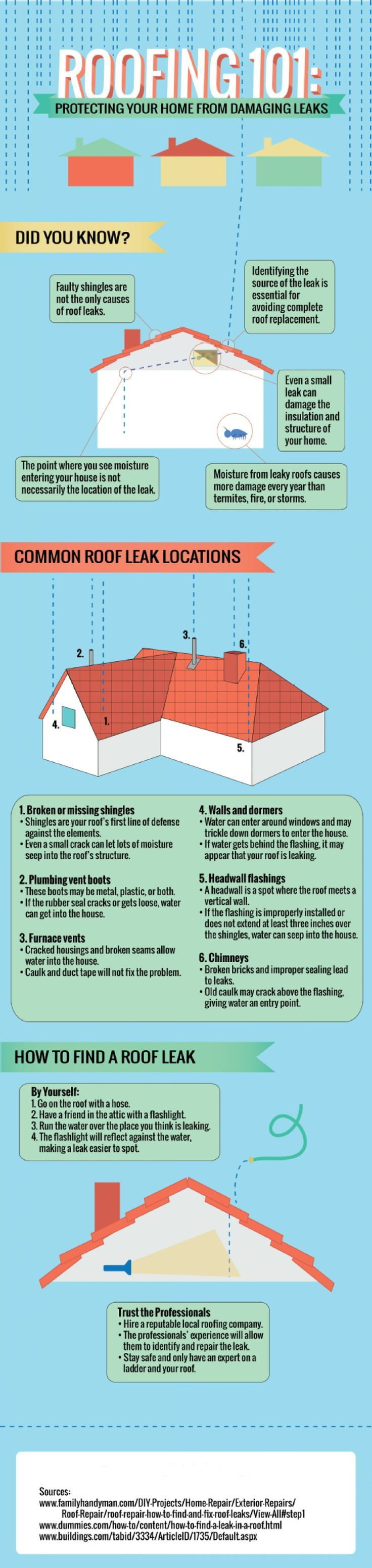 Roofing 101 Protecting Your Home From Damaging Leaks Do You All Wiring That