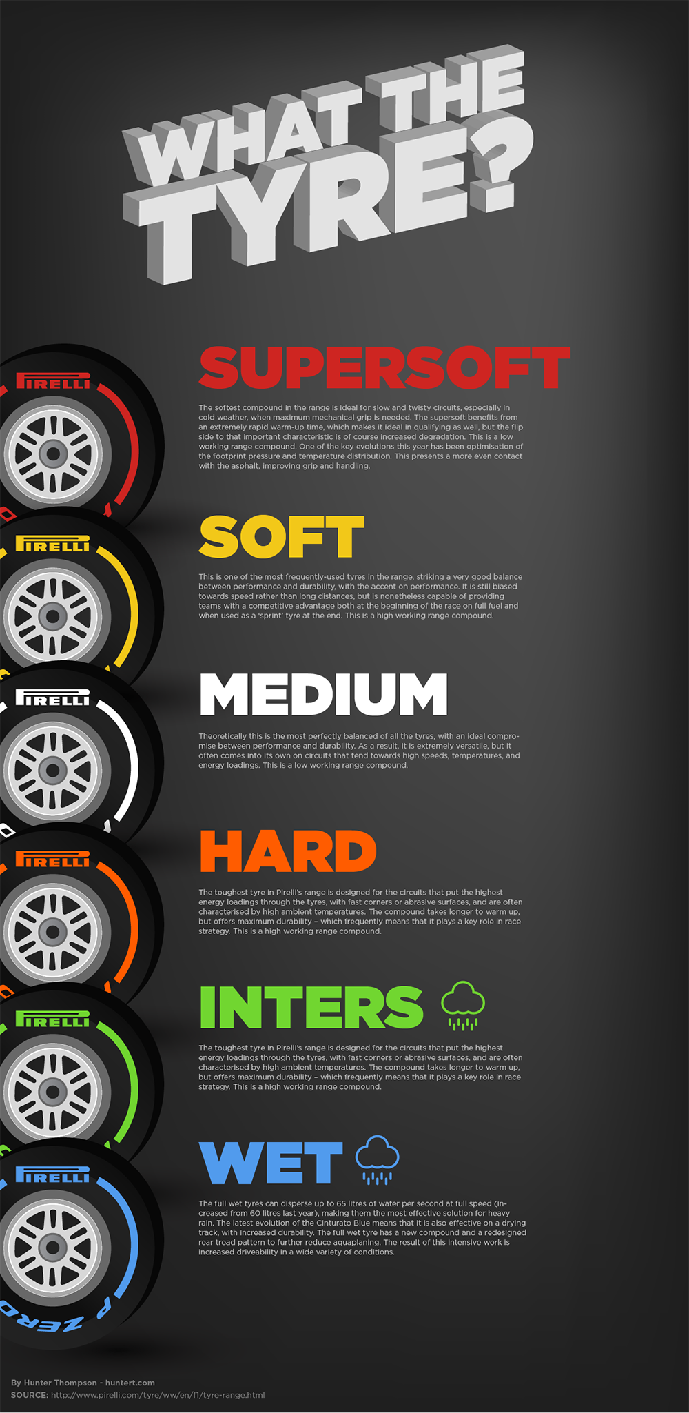Explanation Of Pirelli Racing Tyres For Formula 1 Racing Cars F1 Is Great But There Are Just So Many Darn Tires This Shoul Formula 1 Car Formula 1 Race Cars
