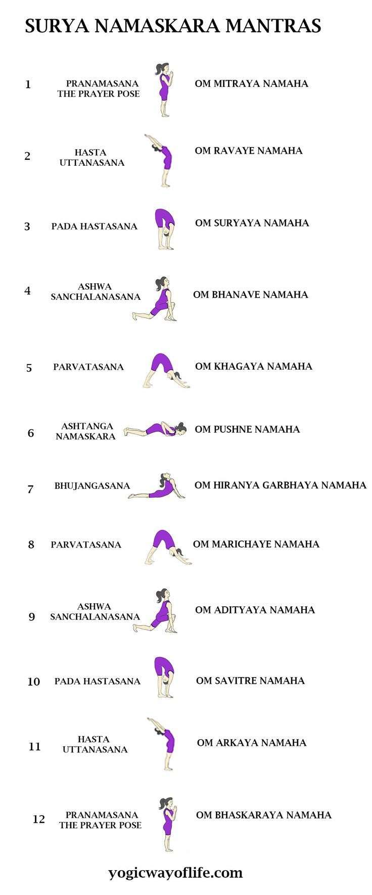 Surya namaskara, Yoga mantras, Yoga asanas