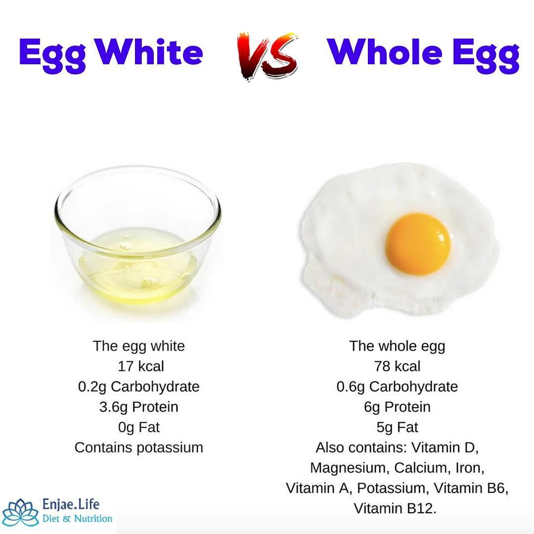 Eggs Are A Very Popular Food In Most Breakfast Meals Most Restaurants Now Give You The Option To Nutritional Value Of Eggs Egg Nutrition Facts Grape Nutrition