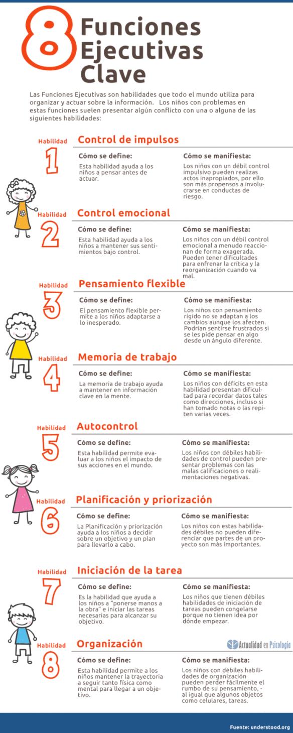Funciones Ejecutivas Habilidades Para Organizar Y Actuar Sobre La Información Infografía Educacion Emocional Funciones Ejecutivas Psicologia Infantil