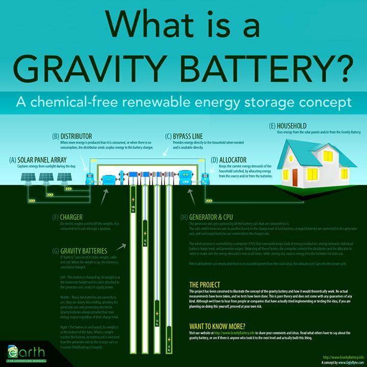 a Gravity Battery System to store Solar Energy for later use